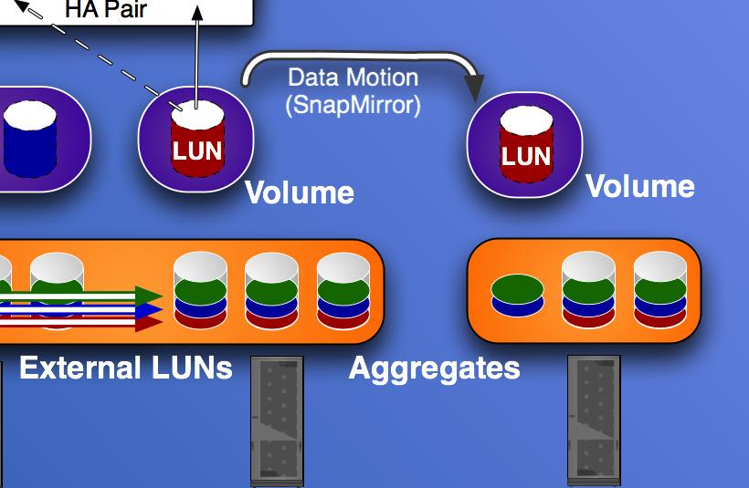 Storage Virtualization Showdown (Part 3): Data Mobility