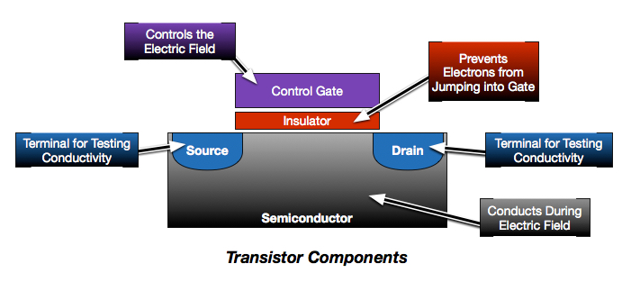 Transistor Components