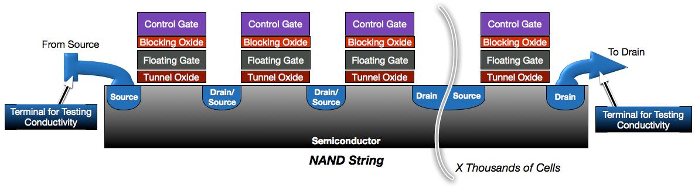 NAND String
