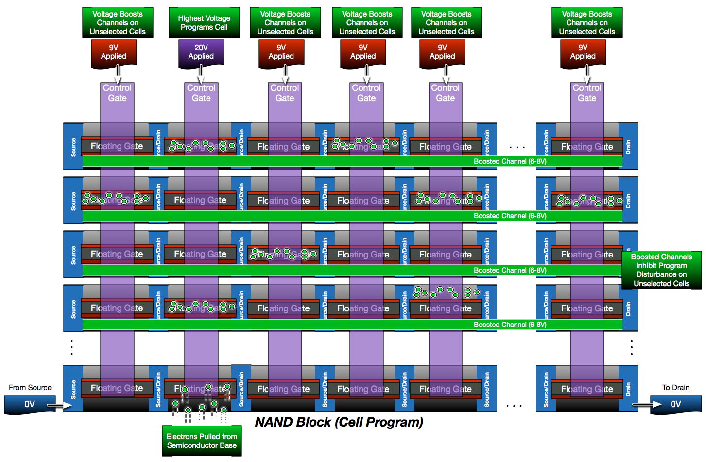 NAND Block Cell Program
