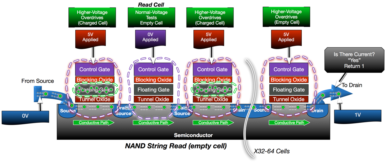 NAND Read Empty